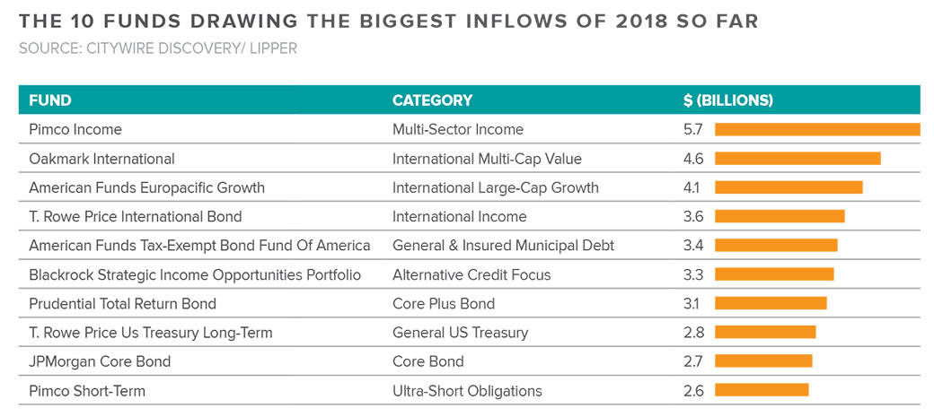 Investors' favorite funds for 2018 (so far) | Citywire